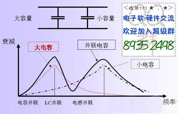 当我们将低频滤波电容用于高频电路时,由于低频滤波电容  高频特性