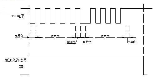 485信号_RS232,RS485波形分析 - STM32/8 单片机论坛