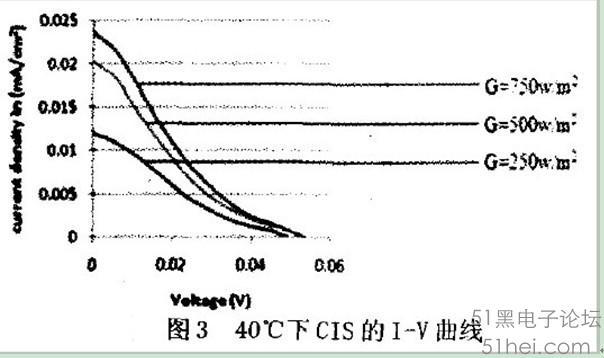 光照强度和温度对太阳能电池性能的影响