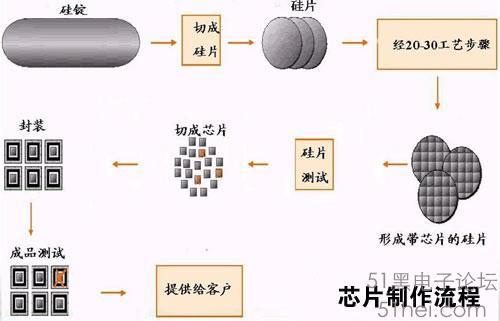 离子植入,金属溅镀等反复步骤,最终在晶圆上完成数层电路及元件加工与