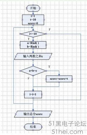 visio画程序流程图