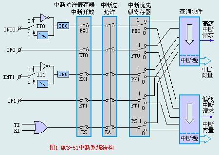 51单片机的中断系统结构如下图
