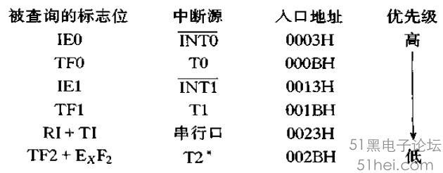 51单片机中断系统程序实例