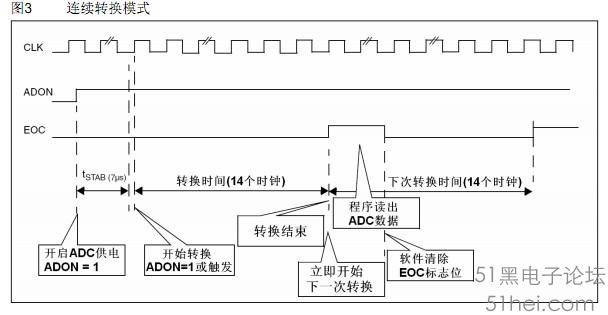 stm8学习笔记-adc - stm32/8