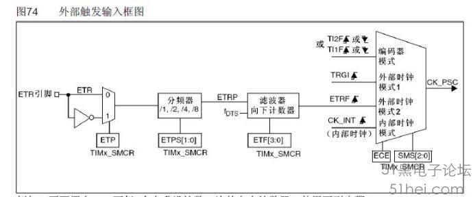 这边使用使用定时器tim1的etr输入引脚pa12作为
