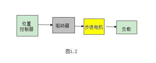 步进电机的位置控制与速度控制可按如下操作进行: (1) 步进电机的位置控制依指令脉冲的总数而定。 (2) 步进电机的速度与指令频率的PPS成正比。 (3) 由指令脉冲可以进行位置和速度控制,不需反馈电路即开环控制。 DC电机或无刷电机要作位置控制和速度控制时,转子的位置或速度的信号必须反馈给控制器,即要加反馈传感器,图1.