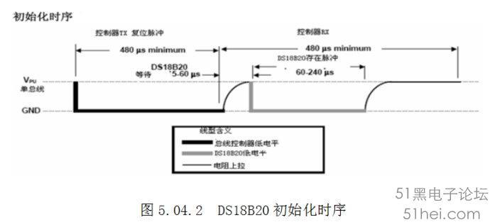 ? (1).数据线拉到低电平0。 (2).延时480微妙(该时间的时间范围可以从480到960微妙)。 (3).数据线拉到高电平1。 (4).延时等待80微妙。如果初始化成功则在15到60微妙时间内产生一个由DS18B20所返回的低电平0.根据该状态可以来确定它的存在,但是应注意不能无限的进行等待,不然会使程序进入死循环,所以要进行超时判断。 (5).