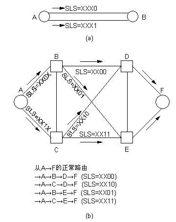 信令系统功能结构 isup