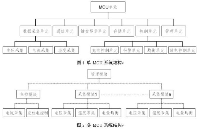 电动自行车电池管理系统的功能和结构