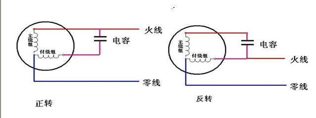 副绕组是启动绕组.电容串接与副绕组且并接与主绕组,正转.图片