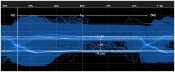 地铁列车can总线通讯信号质量检验分析