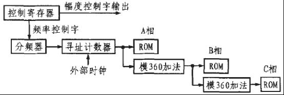 d/a转换电路的电路连接图主要由dac0832和 lm324构成,附加了一些电容