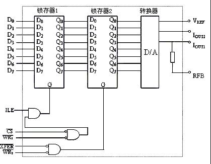 cpld多波形信号发生器 - fpga/cpld 单片机论坛