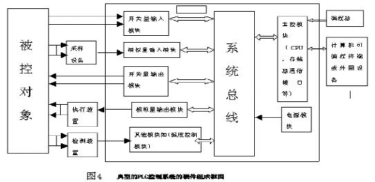 plc电梯控制系统 论文