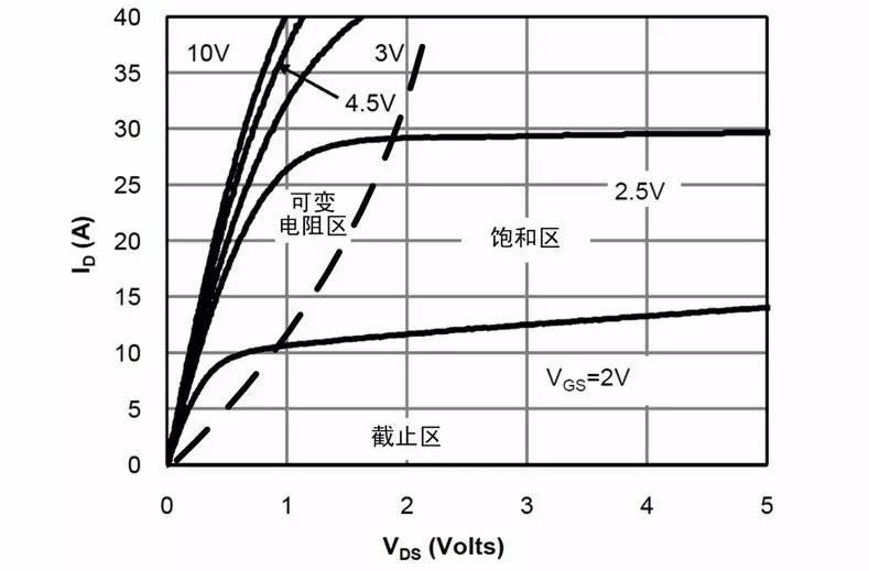 69 mosfet在开关电路中的应用  以n沟道增强型mosfet ao3400a举例