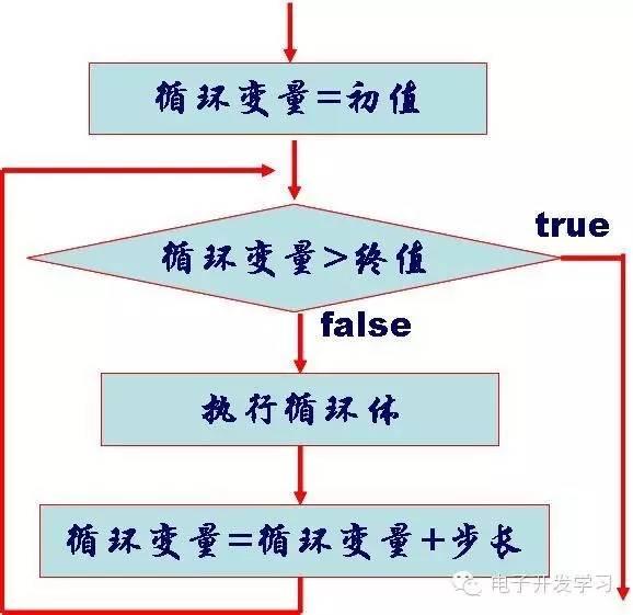 语法为:for循环形式: for(表达式1;表达式2;表达式3){} 把需要循环执行的内容放在{}中。 在单片机中的使用为: for(uint a=0;a<350;a++) { //P0_0输出低电平 P0_0 = 0; } for(uint i = 0; i < 10; i++) { //P0_0输出高电平 P0_0 = 1; }