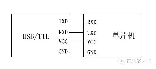 3电路设计CH340G的下载电路如下图所示。  P2为USB接口,CH340G的TXD与单片机的RXD连接,CH340G的RXD和单片机的TXD连接。图中的CH340G用的是5V供电,如果用3.3V供电的话第4脚要连接到3.3V。由于STC51单片机在下载程序的时候要断电再重新上电,所以单片机部分的电源设计如下图所示:  为了实现单片机电源的断电再上电(注意:这里是指单片机的电源而不是整个电路的电源),在单片机的电源脚上加了一个X1跳线。 4使用效果使用STC的软件STC-ISP来下载。  下载步骤如下: