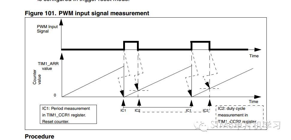 stm8l的tim2捕获之超声波测距 - stm32/8 单片机论坛