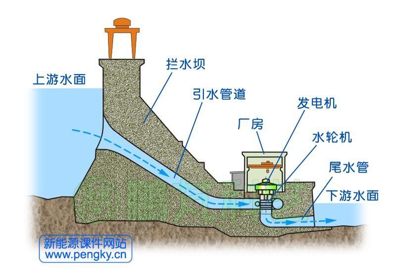 泥土发电的原理_风力发电基础混泥土