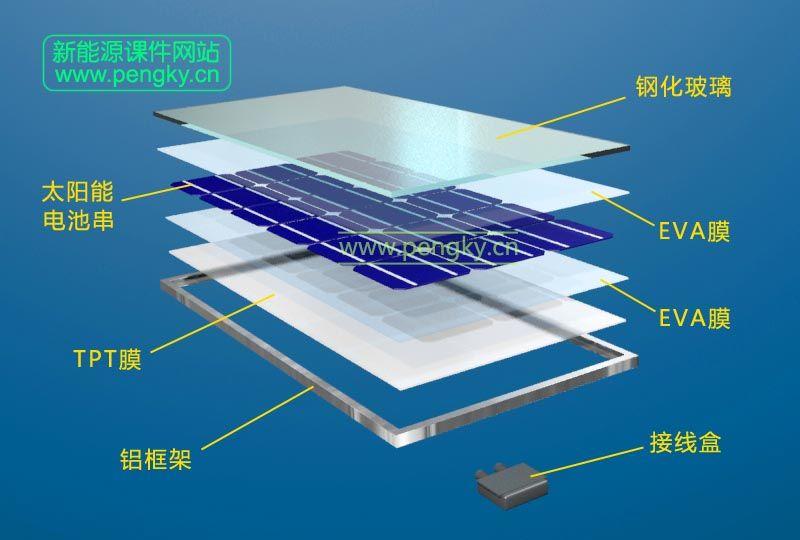 图8--太阳能电池组件叠层结构