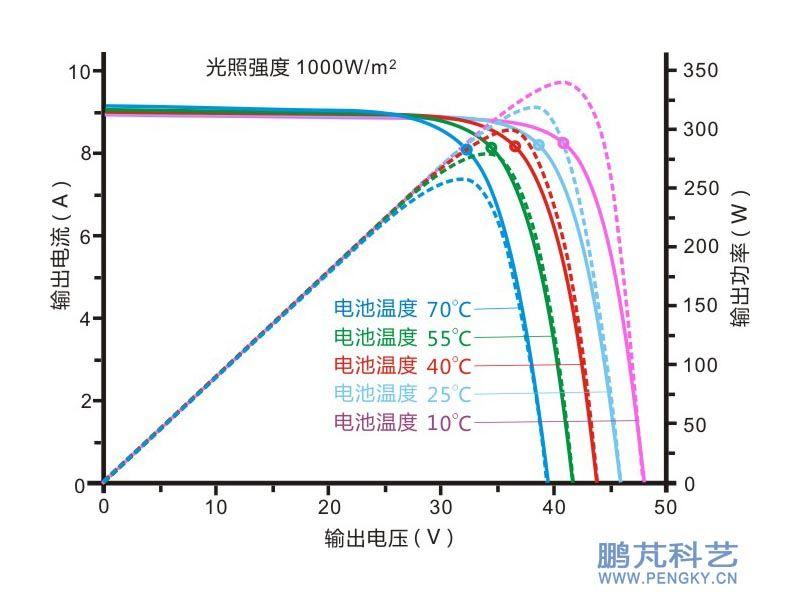 电池组件伏安特性电路图