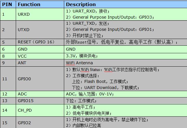 esp8266 wifi模块at指令_学习笔记