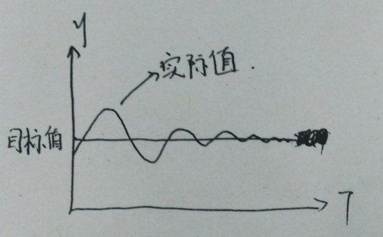 压力传感器变频恒压供水系统的应用