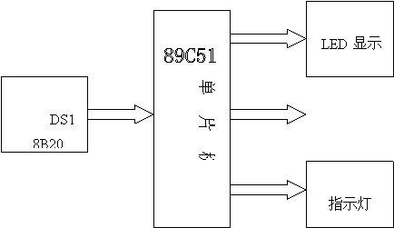 51单片机水温水位控制系统设计论文下载