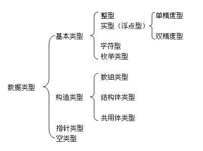 c语言的数据类型