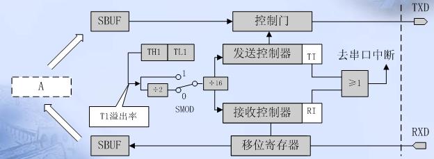 SM2,多机通信控制位,主要用于方式2和方式3。当接收机的SM2=1时可以利用收到的RB8来控制是否激活RI(RB8=0时不激活RI,收到的信息丢弃;RB8=1时收到的数据进入SBUF,并激活RI,进而在中断服务中将数据从SBUF读走)。当SM2=0时,不论收到的RB8为0和1,均可以使收到的数据进入SBUF,并激活RI(即此时RB8不具有控制RI激活的功能)。通过控制SM2,可以实现多机通信。 在方式0时,SM2必须是0。在方式1时,若SM2=1,则只有接收到有效停止位时,RI才置1。 REN,允许串行