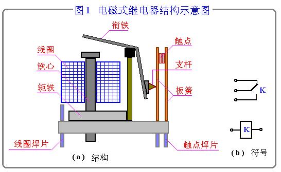 区分如下:凡是交流电磁继电器
