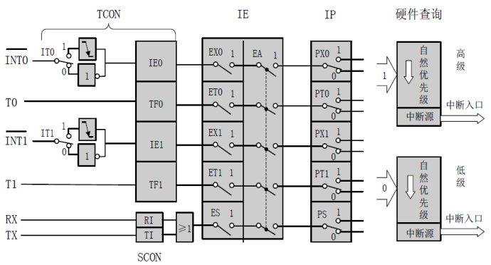 51单片机计数_51单片机的中断体系结构