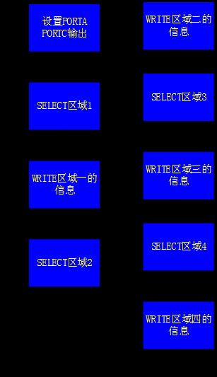 pic单片机走马灯动态显示实验报告