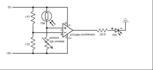 正如它的名字所示, 一个比较器用来比较2个给定的电压。 一对1K 欧姆电阻形成分压器 ,并为比较器提供4.5V 的参考电压。可变电阻和 LDR 形成另一对分压器。当光线照射在 LDR上,其电阻降低,分压器提供低于4.5V 的电压。比较器不产生输出(0V)。当没有光线时 ,LDR 的电阻和电压升高。当电压超过4.