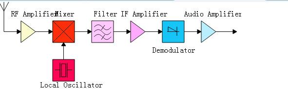 4、中频及解调 中频带通滤波器主要完成信道选择作用,模拟对讲机的信道间隔主要有宽带(25kHz)、中带(20kHz)、和窄带(12.5kHz)三种,而宽带和中带的最大频偏相差不远可以共用宽带的滤波器,所以中频滤波器的带宽主要有两种,即宽带(±7.5kHz)和窄带(±3.75kHz);为了提高接收机的信道选择能力,模拟对讲机的接收机采用二次变频技术,所以对应的中频滤波器也分为第一中频滤波器和第二中频滤波器,通常第一中频滤波器采用石英晶体滤波器,第二中频滤波器采用陶瓷滤波器。如图