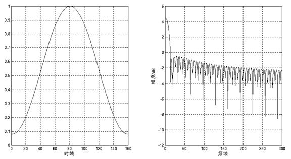 Hamming-time-freq-domain.png