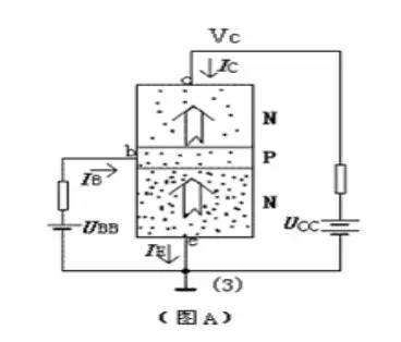 三极管的电流放大原理恰恰要求在放大状态下ic与vc在