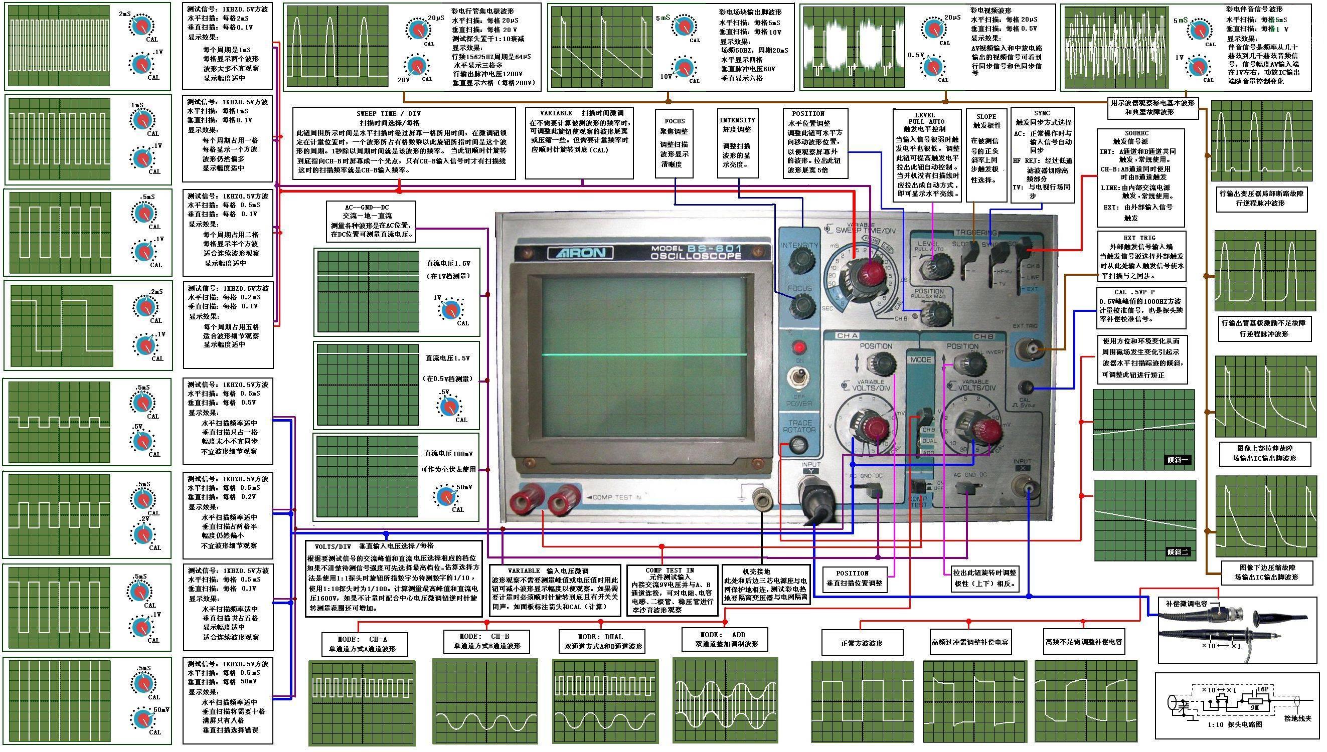 超高清图解示波器使用方法
