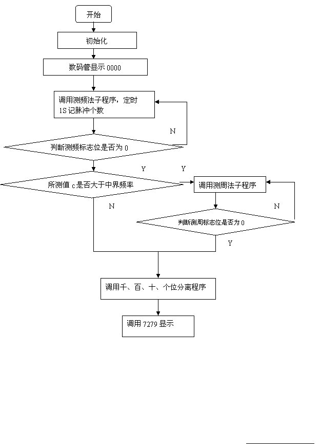 图3.2 手动复位电路 2、上电复位 上电复位电路如图3.3所示,只要在RST复位输入引脚上接一电容至Vcc端,下接一个电阻到地即可。对于CMOS型单片机,由于在RST端内部有一个下拉电阻,故可将外部电阻去掉,而将外接电容减至1µF。上电复位的工作过程是在加电时,复位电路通过电 容加给RST端一个短暂的高电平信号,此高电平信号随着Vcc对电容的充电过程而逐渐回落,即RST端的高电平持续时间取决于电容的充电时间。为了保证系统能够可靠地复位,RST端的高电平信号必须维持足够长的时间。上电时,Vcc的