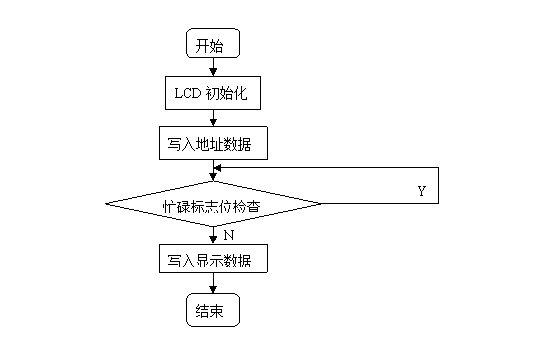 1602lcd程序流程图