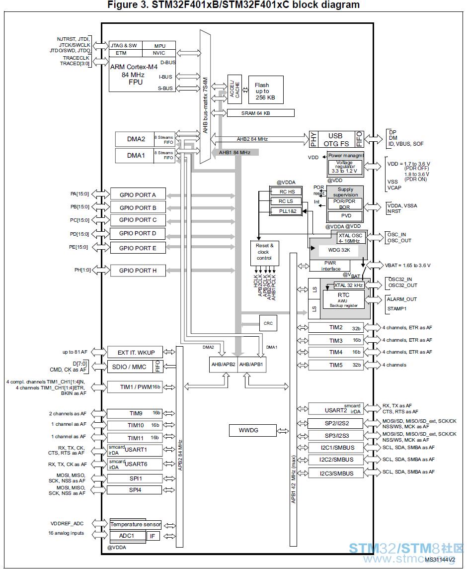 硬件和软件实验 - stm32/8