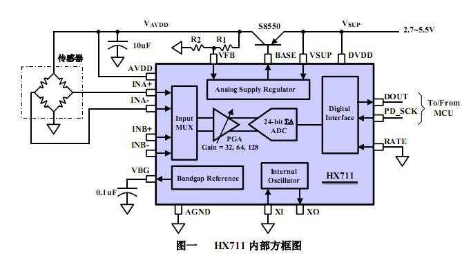 hx711引脚图应用电路与管脚功能等中文资料下载 - mcu