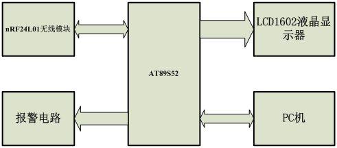 at89s52单片机,nrf24l01无线射频模块,数码管显示模块和外设继电器