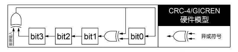 """接下来结合CRC-4/GICREN的硬件模型分析CRC的物理现象。假设即将输入CRC-4/GICREN的比特数据为X、当前CRC的运算结果为ABCD以及X ^ A = E(此处的""""^""""为异或符号),注意:A、B、C、D、E及X均为二进制数,通过上述的硬件模型可得新的CRC运算结果。为便于表达,采用表格形式体现整个运算及变换的过程,如表1-1: 用文字表达上述等效模型为: 1."""