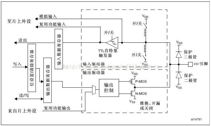 gpio工作原理(stm32f10x)