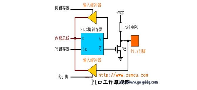 IO结构.JPG