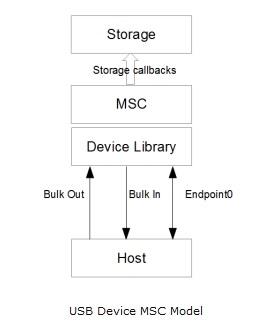 USB MSC.jpg