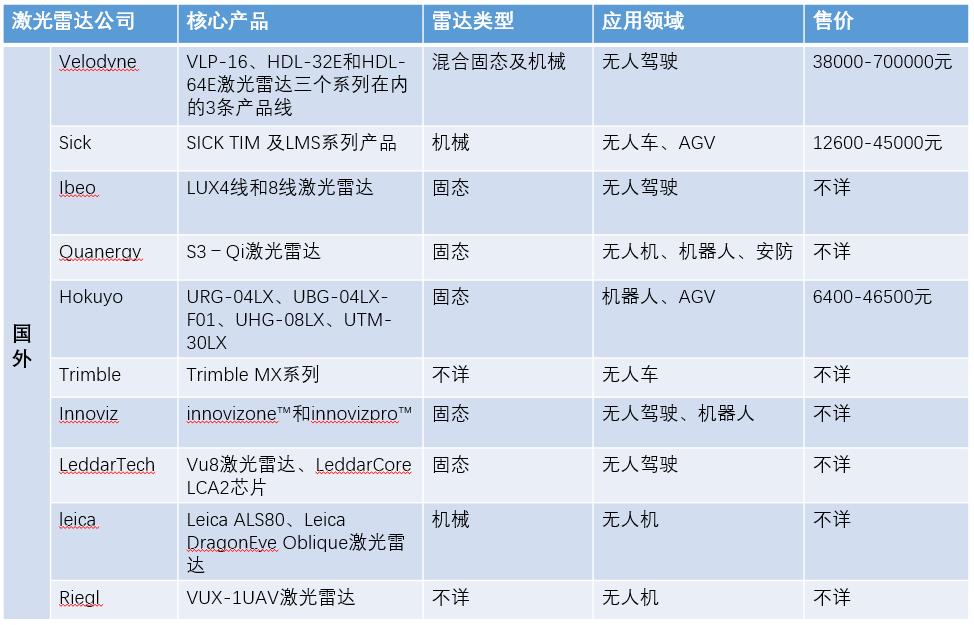 国外激光雷达公司概况